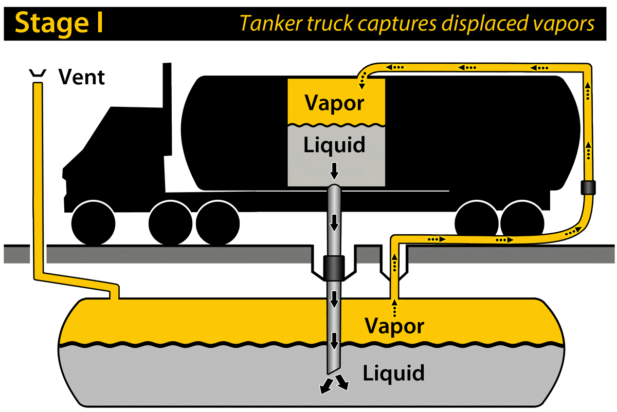 A diagram of how a tanker truck captures displaced vapors.